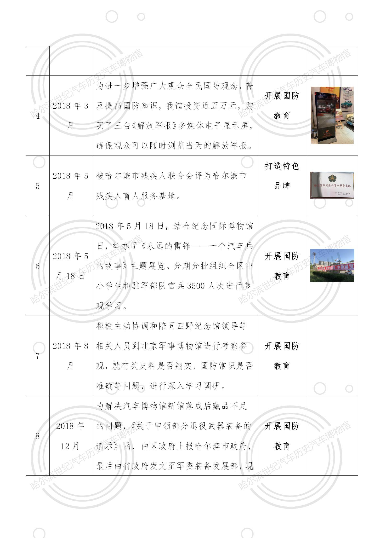 哈尔滨世纪汽车历史博物馆近三年的年度报告_哈尔滨世纪汽车历史博物馆近三年的年度报告哈尔滨世纪汽车历史博物馆始建于2009年,创始人刘波。_中国老车网_2019-12-27 13:38发布